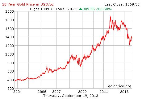 graf pergerakan harga emas 10 tahun