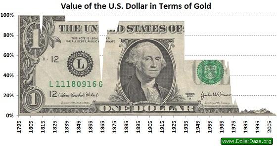 us dollar susut berbanding emas
