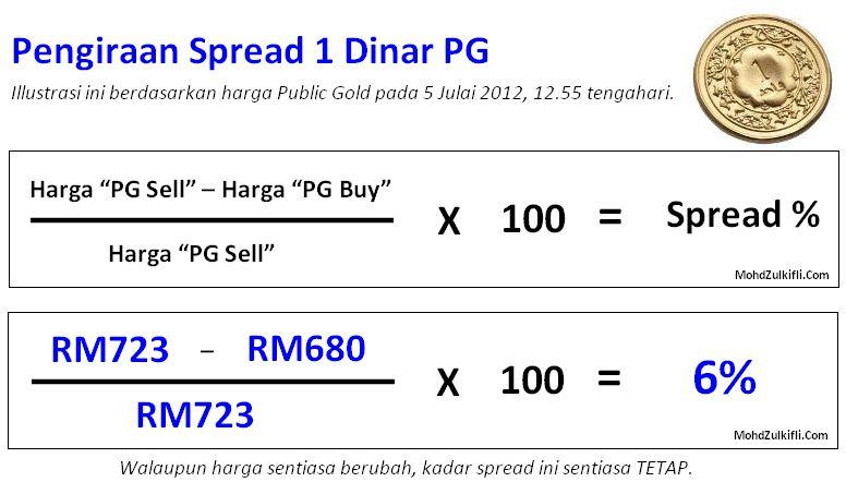 Spread susut nilai emas pelaburan public gold