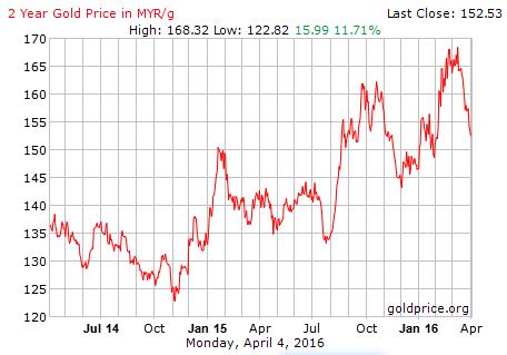 trend harga emas 2015 - 2016 ringgit