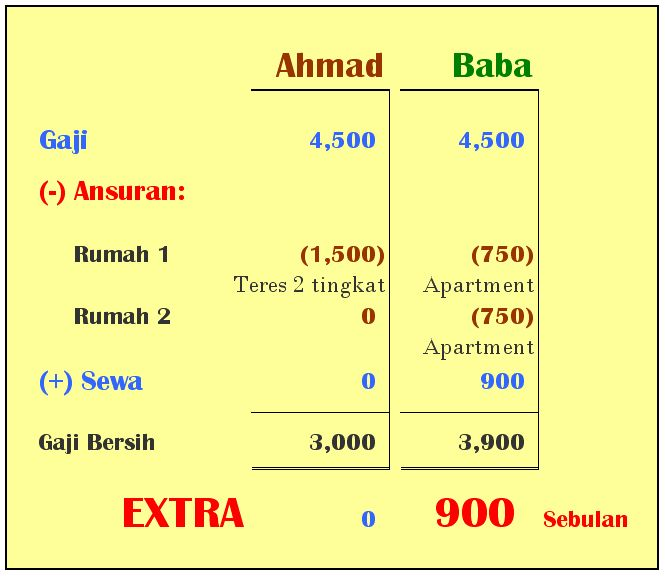 Beli rumah Ahmad dan Baba