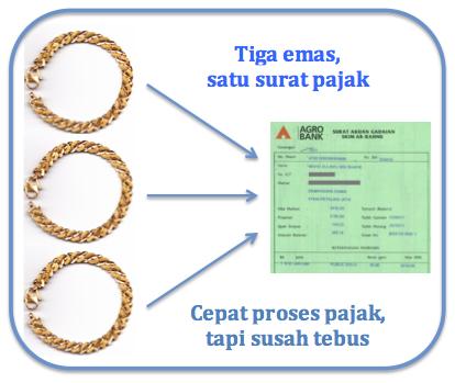 cara pajak pelaburan emas ar rahnu 02