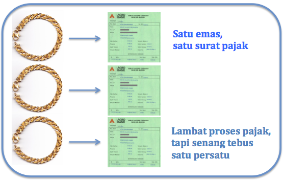 cara pajak pelaburan emas ar rahnu 03