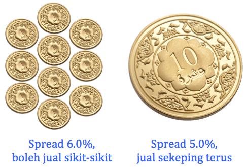 10 dinar public gold