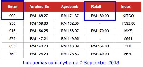 harga kedai emas 7 September 2013