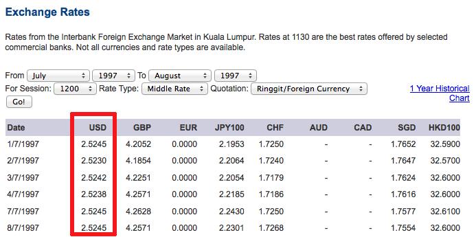 Exchange rate RM US sebelum gawat 1997