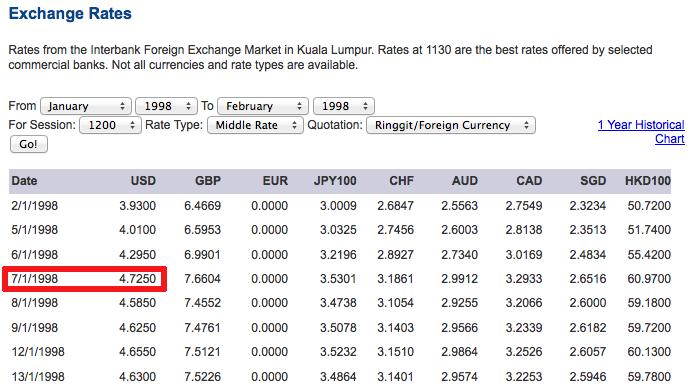 Exchange rate RM US selepas gawat 1997