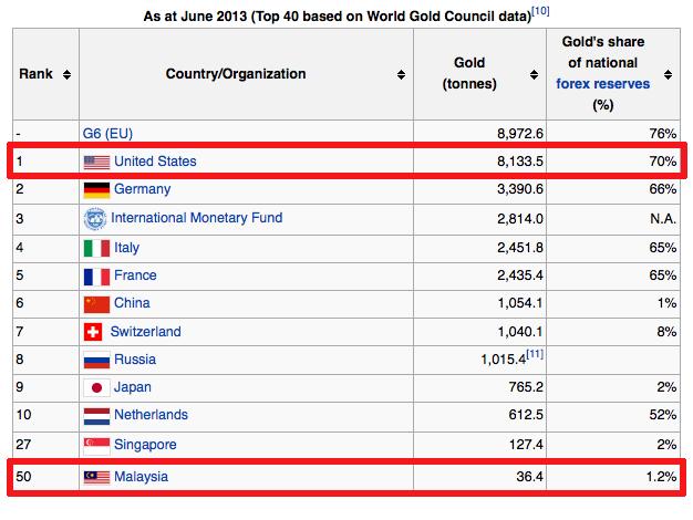 rizab simpanan emas negara dunia