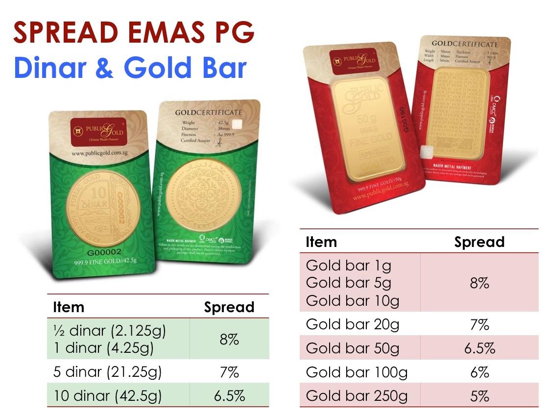 spread susut nilai emas pelaburan dinar gold bar lmba 24k public gold