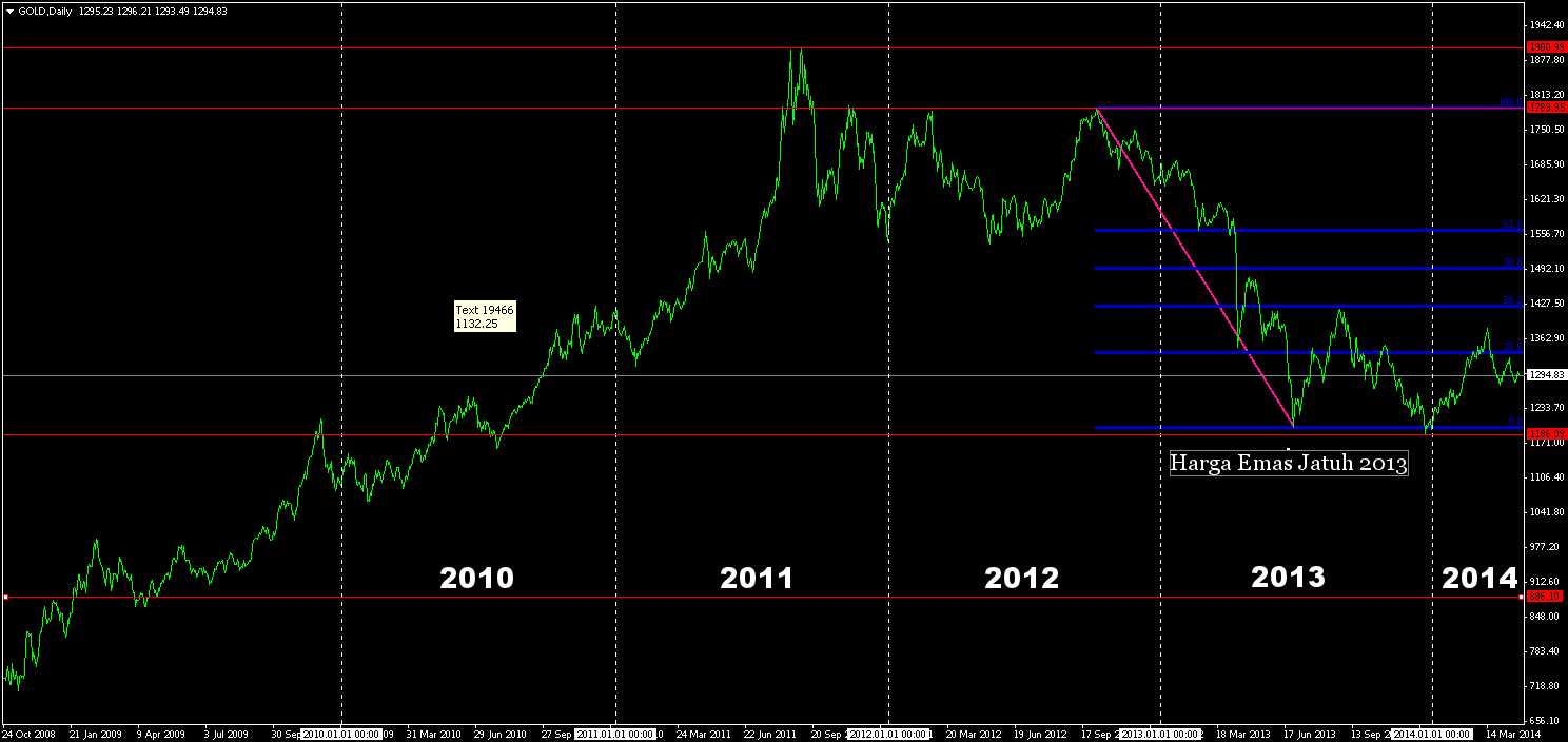5 tahun harga emas