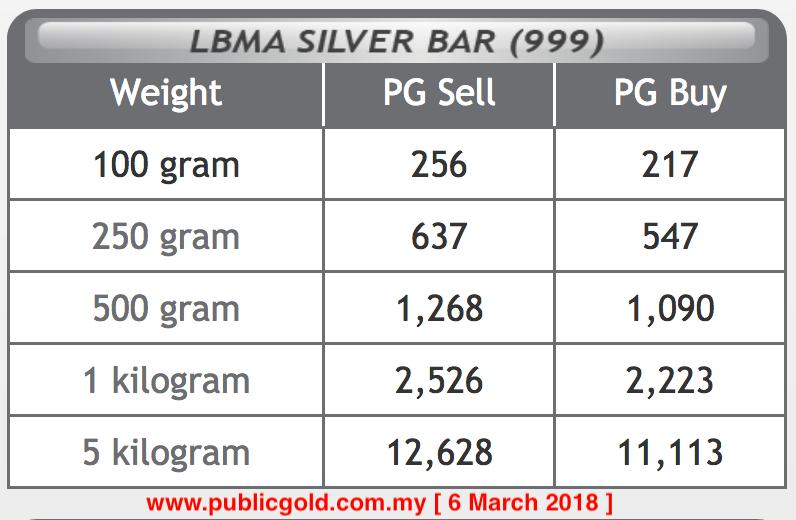harga perak silver public gold 2018-03-06