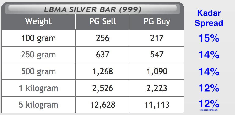 kadar spread susut nilai jongkong silver bar public gold