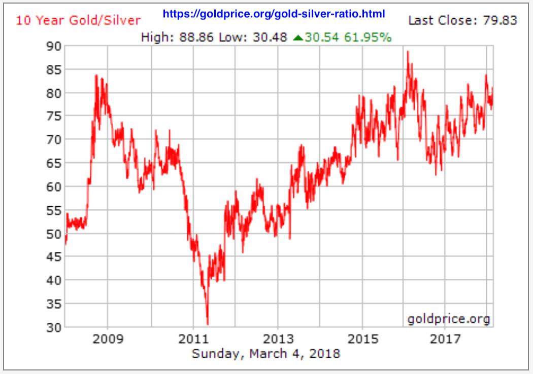 nisbah emas perak 2018-03-06