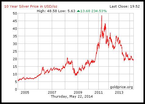 pergerakan 10 tahun harga silver