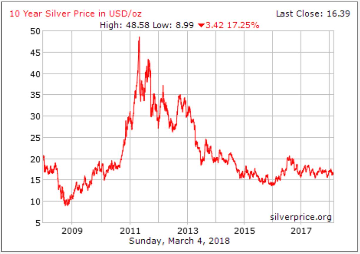 sejarah 10 tahun harga perak silver dunia 2018-03-06