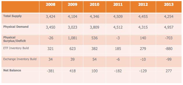 statistik permintaan dan penawaran emas dunia