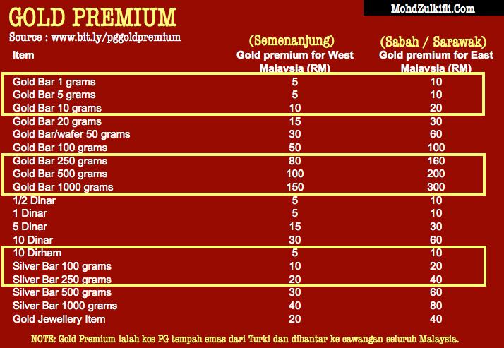gold premium