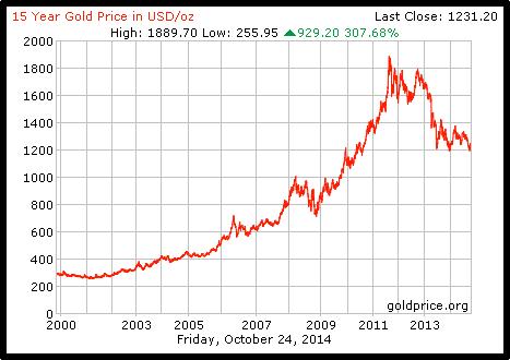graf 15 tahun harga emas
