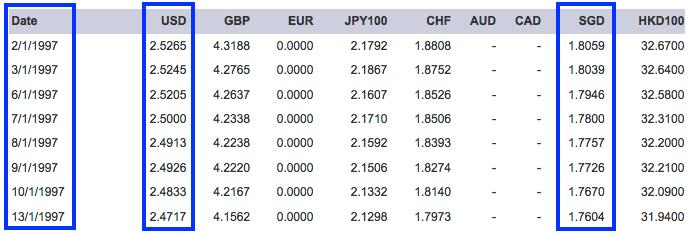 kadar tukaran matawang asing 1997