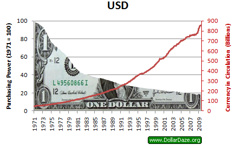 keruntuhan us dollar