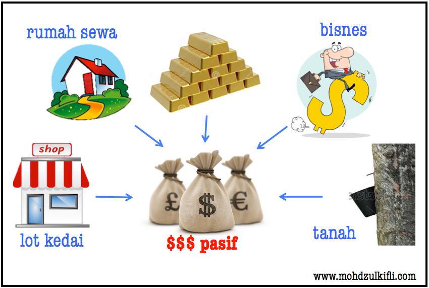pendapatan pasif daripada harta