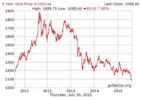 harga emas terendah 5 tahun 2015