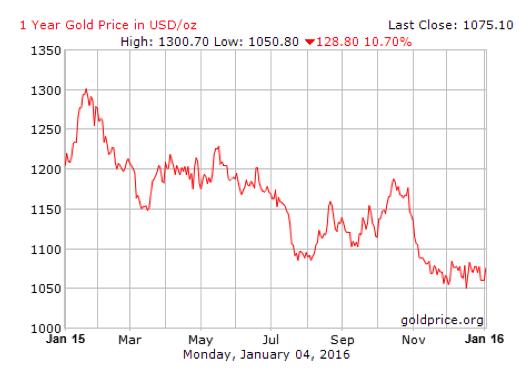 harga emas dunia 2015