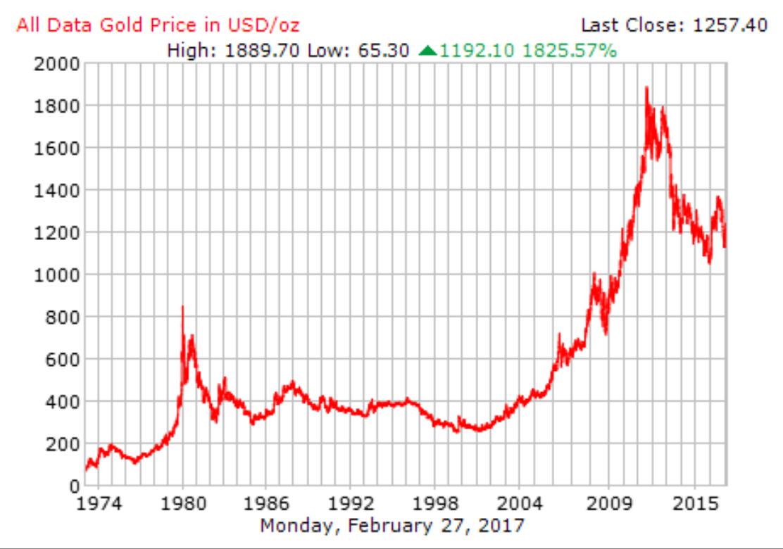 graf harga emas dunia sejak 1971