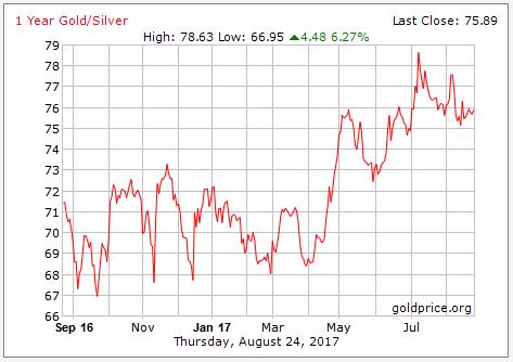 gold silver ratio 1 tahun 2017 08 25
