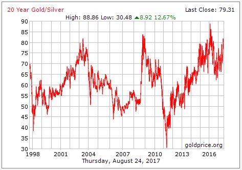 gold silver ratio 20 tahun 2017 08 25